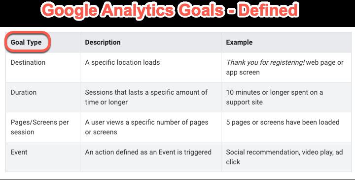 Google Analytics Goals Definitions